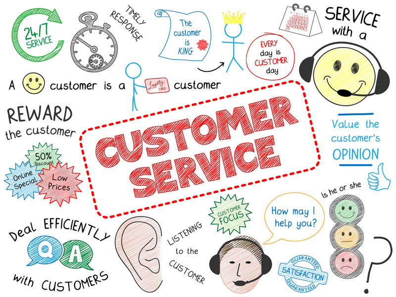 """""""CUSTOMER SERVICE"""" Sketch Notes (quality satisfaction business)"""